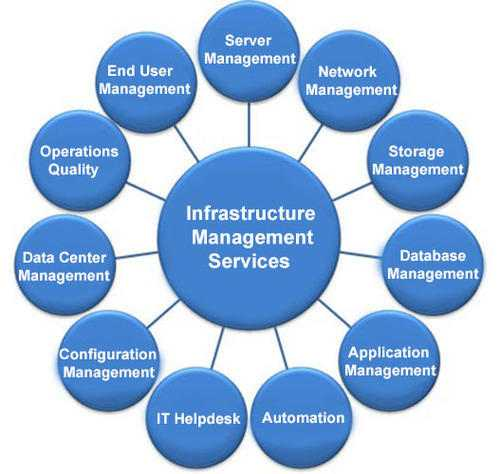 Best Infrastructure Managed Solutions